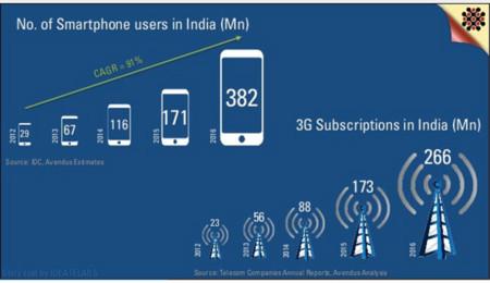 Estadísticas de la India