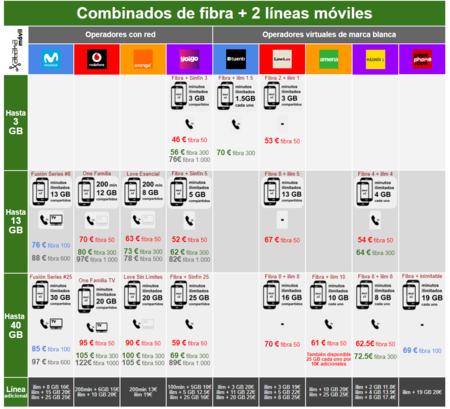 Comparativa Tarifas Fibra 2 Moviles Tras Subida Precios Movistar Vodafone Orange Y Yoigo