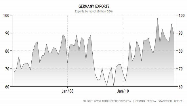 germany exports
