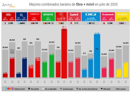 Mejores Combinados Baratos De Fibra Movil En Julio De 2020