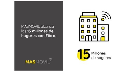 La fibra óptica de MásMóvil, presente en más de 15 millones de hogares