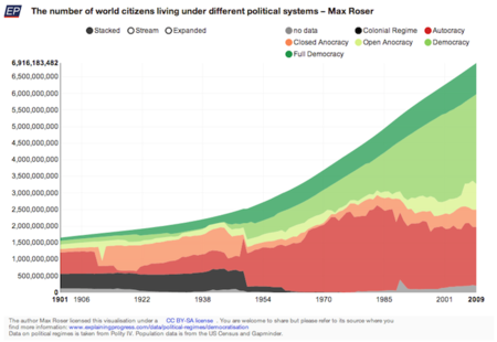 the-number-of-world-citizens-living-under-different-political-systems