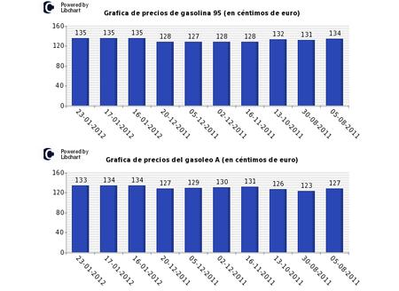 Precios del combustible 2011