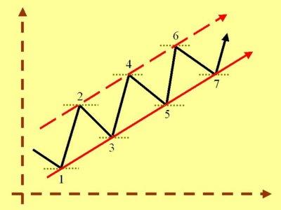 Operando en Forex: Estrategia de canales de tendencia