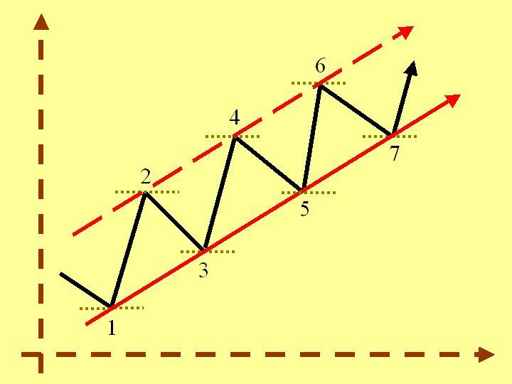 Mercado forex estrategias