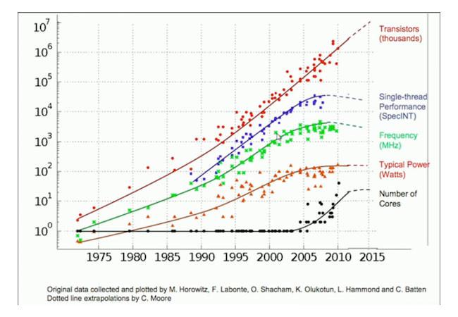 Moores Law 2015