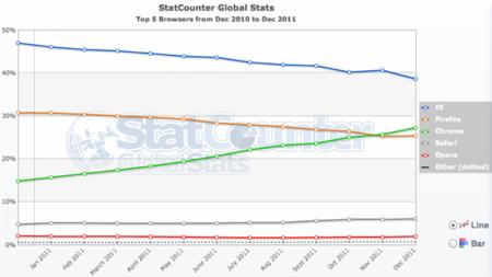Estadísticas de navegadores