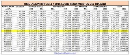 ¿Ganas más de 33.000 euros al año? Pues tú pagarás más IRPF el próximo año