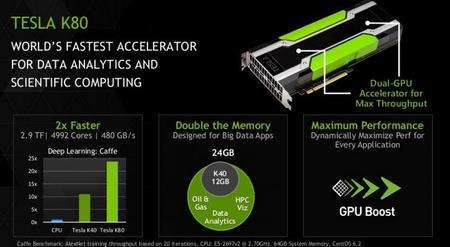Nvidia Tesla K80 Caracteristicas