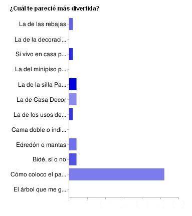 Las encuestas más divertidas.
