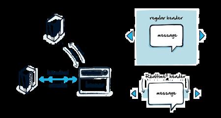 Flujo de mensajes con RealTime.co