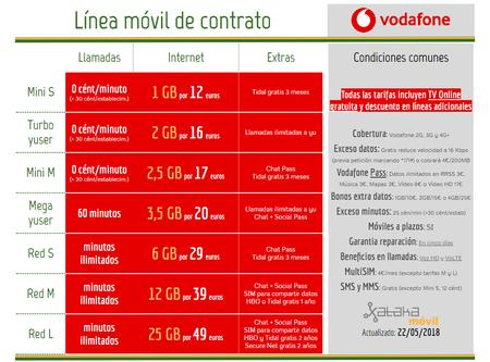 Nuevas Tarifas Moviles Vodafone Junio 2018