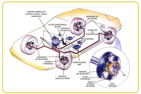 Circuito Frenos Abs 1