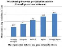 La responsabilidad social empresarial impacta positivamente sobre los empleados