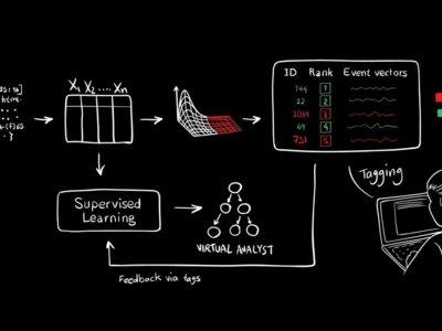 EL MIT crea un sistema de IA capaz de detectar el 85% de los ciberataques