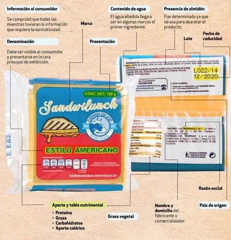 Estudio de calidad de 22 marcas de queso amarillo: son más agua y grasa que proteína, Profeco