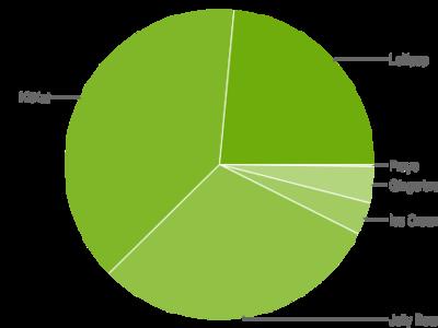 Android Lollipop ya está en el 23,5% de los dispositivos