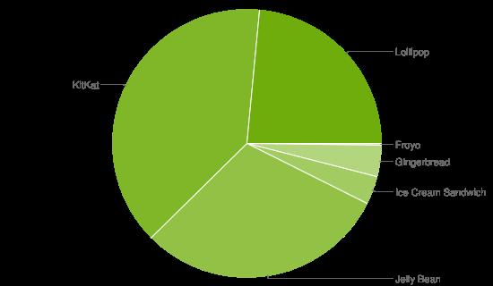Datos Octubre 2015