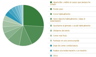 Resultado de la encuesta: ¿Cuál es tu propósito saludable para el 2011?