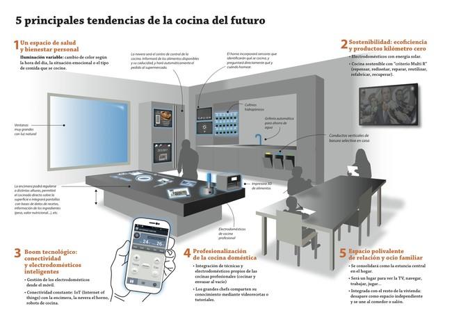 Infografia Cocina Futuro Con 5 Principales Tendencias