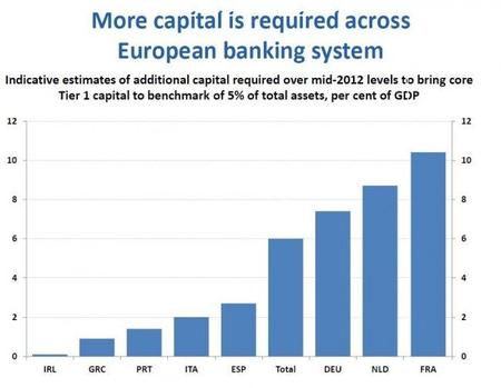 oecd-more-capital-required-by-european-banks-2012.jpg