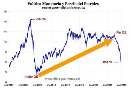 Estallido de la burbuja del fracking acelerará deflación global