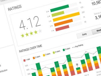Google da más herramientas a los desarrolladores para que entiendan tus reviews en Google Play