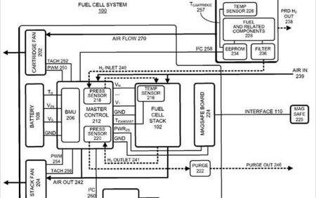 La batería del futuro la patenta Apple