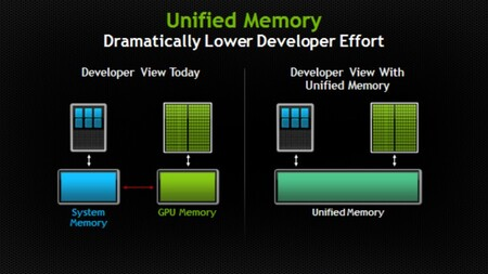 Unified Memory Architecture 2