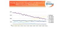 Cuatro días tardó la última versión de iOS en ser la más utilizada