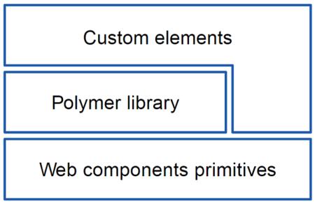 estructura web components y polymer