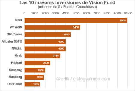 10 mayores inversiones de Vision Fund