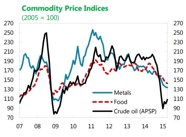 FMI: movimientos de precios de materias primas