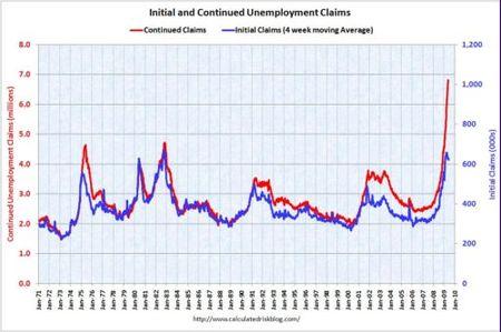 La persistencia del desempleo tras las crisis