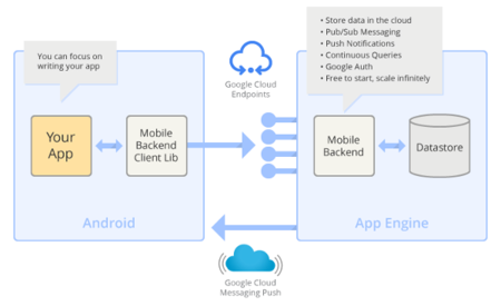 Mobile Backend Starter, crea la infraestructura en la nube de tu aplicación Android