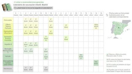Gráfico interactivo con los calendarios vacunales de España