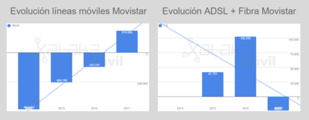 Evolucion Lineas Movistar Hasta 2017
