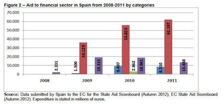230.415 millones de euros en ayudas públicas al sector financiero en cuatro años, un desastre