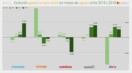 Evolucion Ganancia Neta Movil Los Meses De Agosto Entre 2015 Y 2018