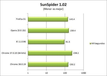 chrome-37-sunspider-benchmark.jpg