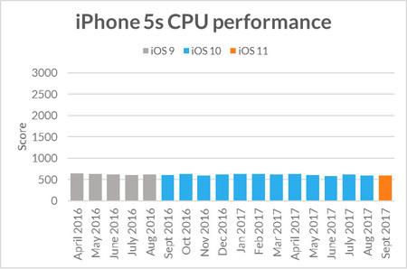 Iphone 5s Desempeno Cpu Actualizaciones Ios
