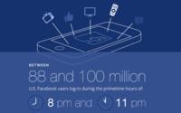 Facebook, ¿instrumento ideal para medir la audiencia?