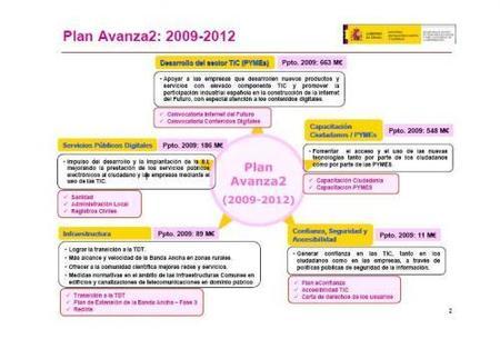 Partidas económicas del Plan Avanza2