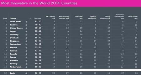 Los países más innovadores 2014