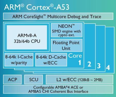 ARM 64 bits