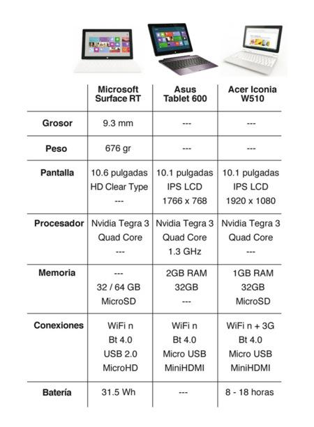 Tablets Windows RT