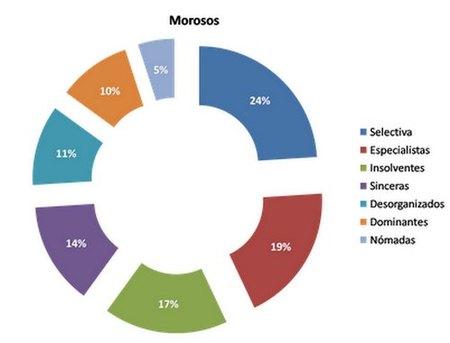 Clasificación empresarial por las siete causas de morosidad