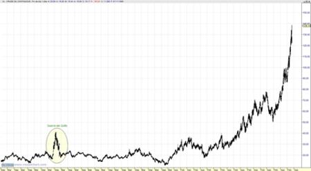 precio barril petroleo