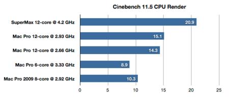 El Mac más rápido del mundo es un Hackintosh