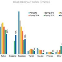 La transición de los jóvenes hacia Instagram y Snapchat. La imagen de la semana